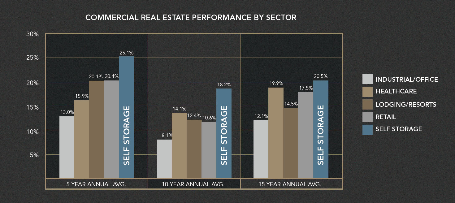 Commercial-Real-Estate-Performance